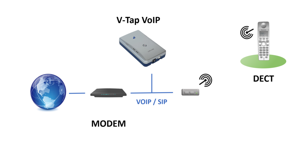 DECT phones and VoIP