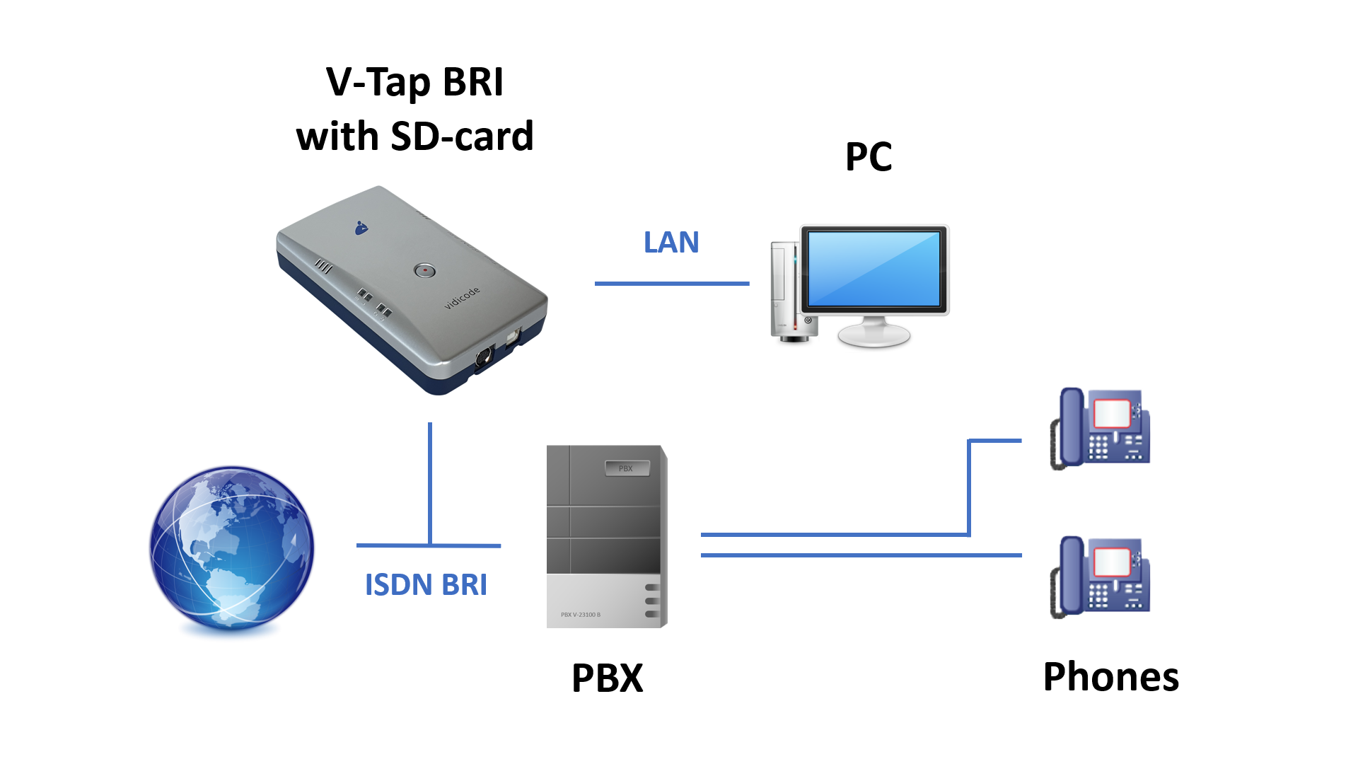 Recording ISDN BRI – Vidicode