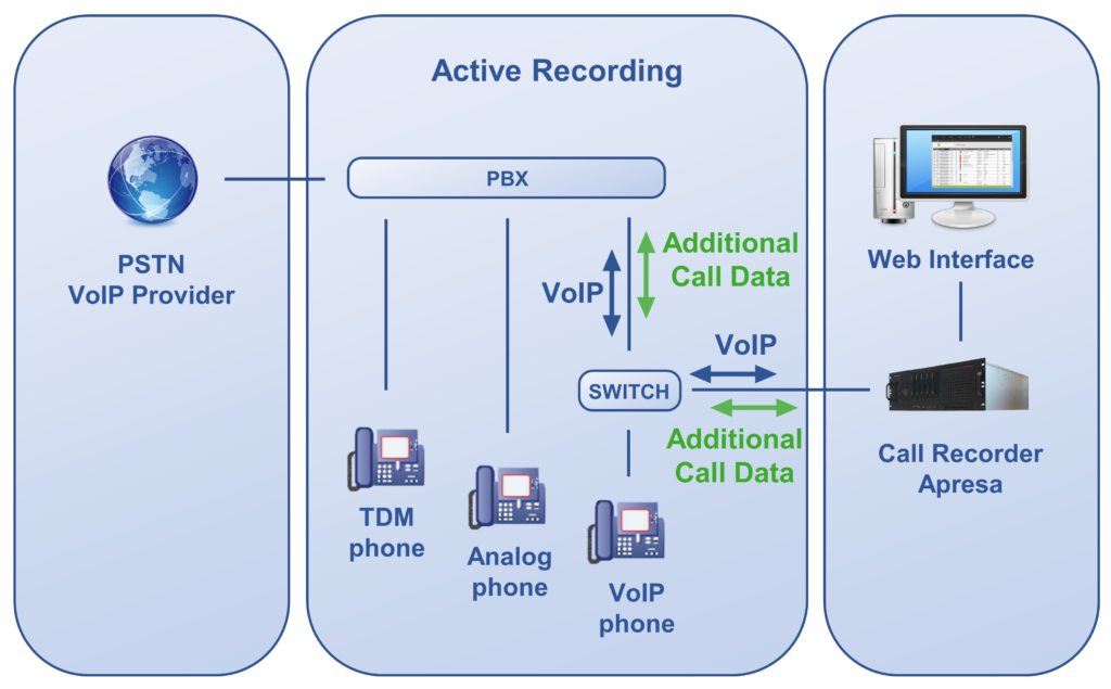 Apresa Active Call Recording