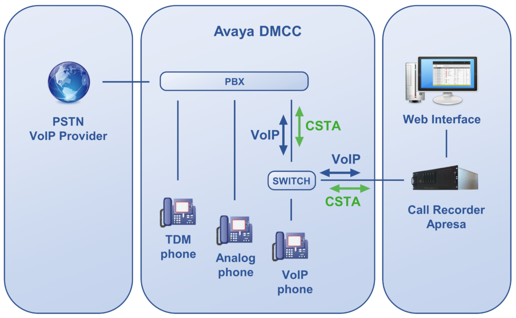 Avaya DMCC and Apresa Cal Recorder Diagram