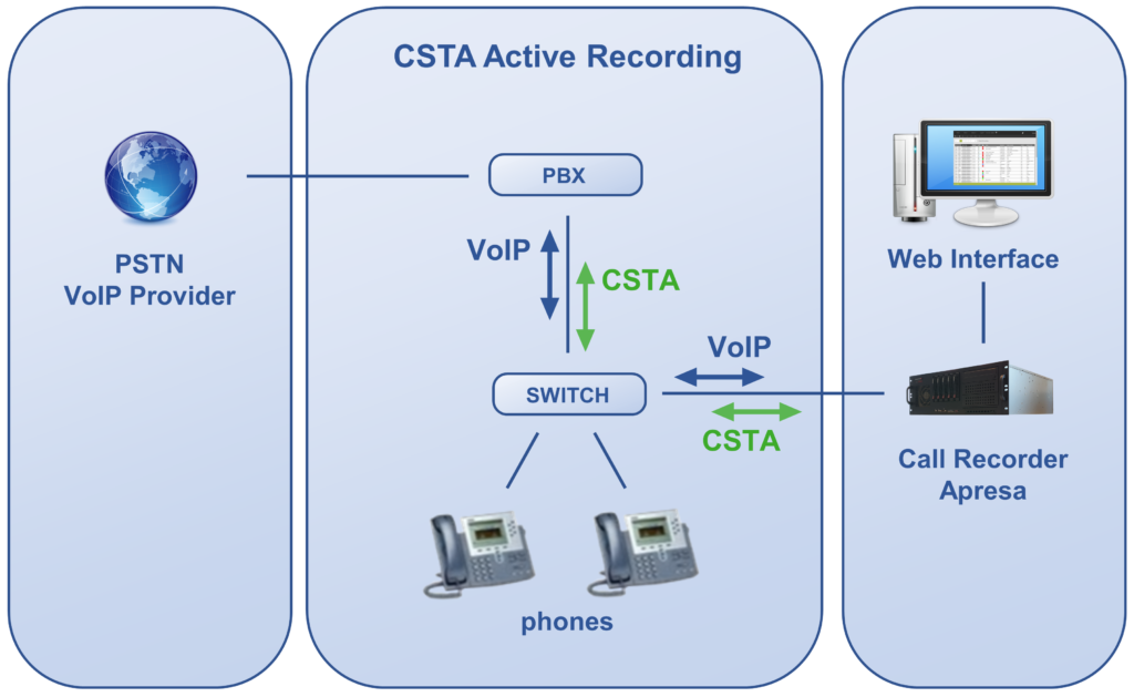 VoIP Active Recording