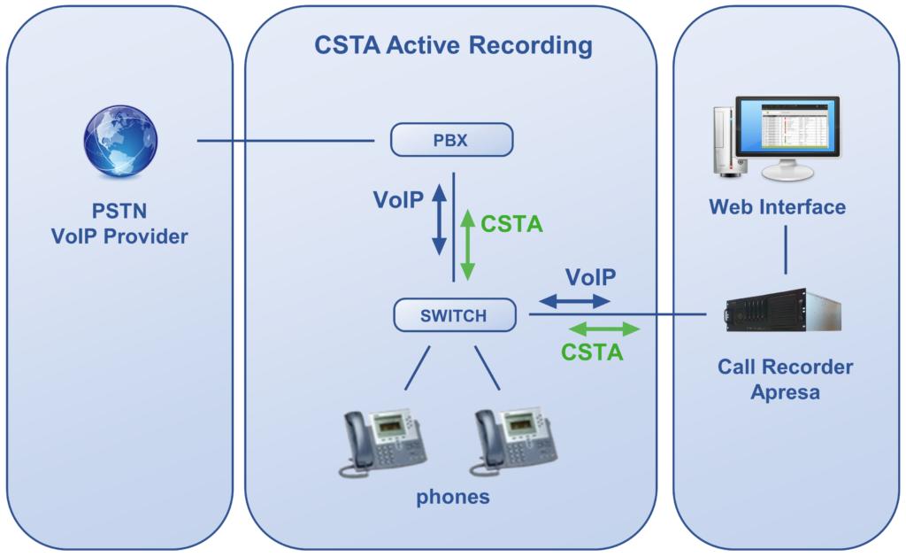 CSTA active recording