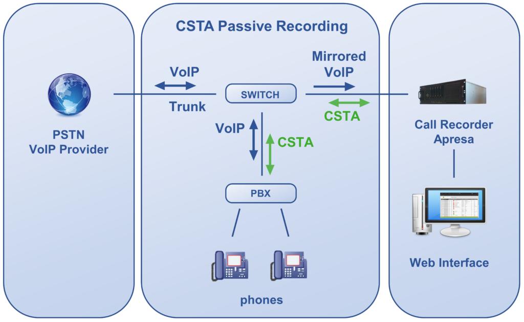 CSTA Passive Recording with Apresa