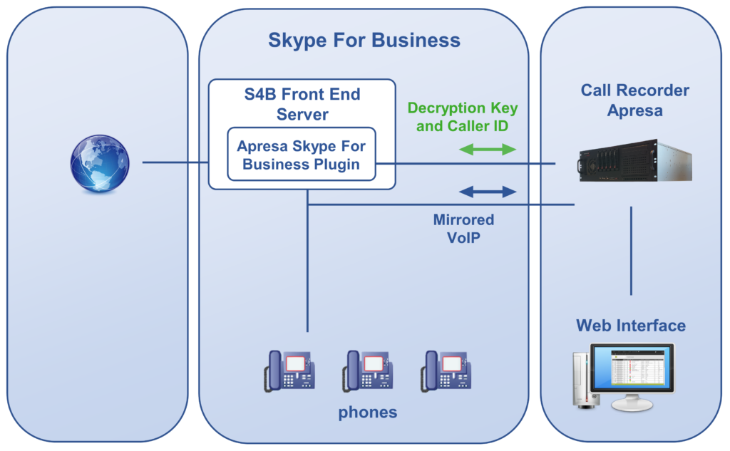 Skype for Business and Apresa Call Recorder Diagram