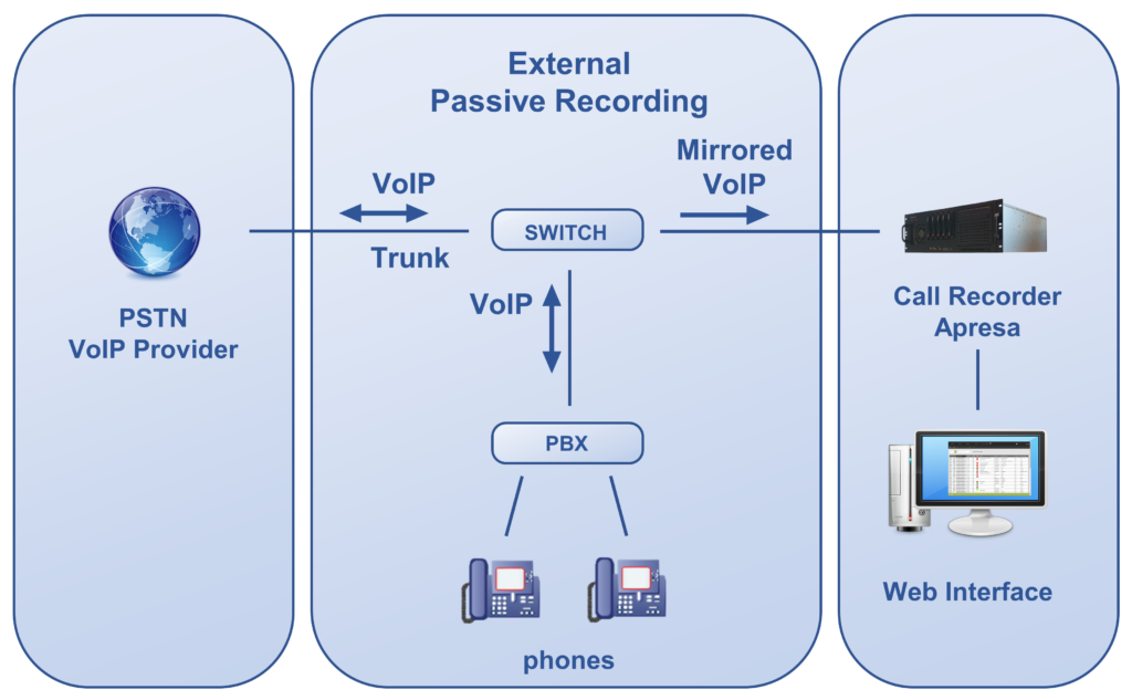 Apresa External Passive Recording on the SIP trunk