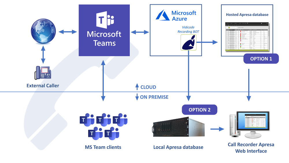 Apresa and Microsoft Teams Diagram